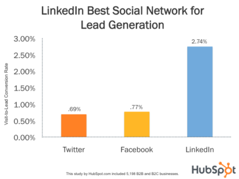 Winlead, grafica. Conversiones en web procedentes de redes sociales. LinkedIn para empresas